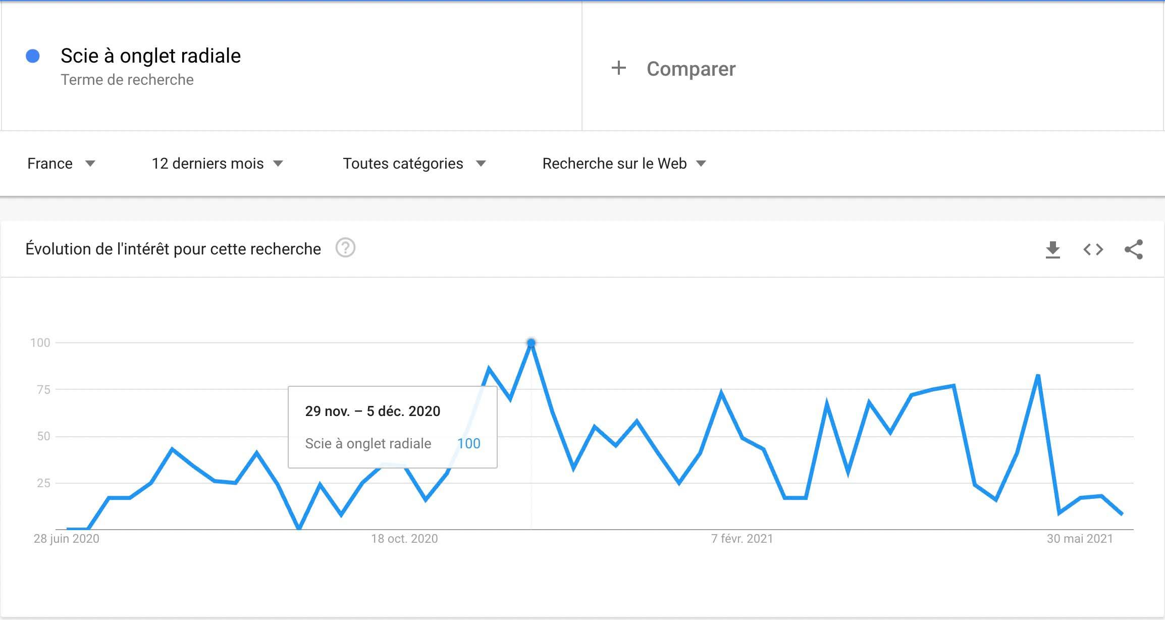 """Un graphique Google Trends sur la requête """"Scie à Onglet radiale"""" pour savoir à quel moment faut-il organiser son animation commerciale en magasin de bricolage."""